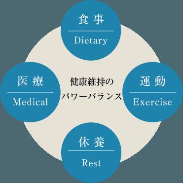 健康維持のパワーバランス
