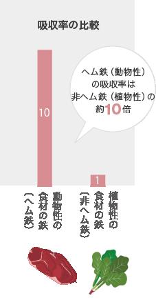 吸収率の比較                     ヘム鉄(動物性) の吸収率は 非ヘム鉄(植物性)の 約10倍